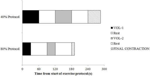 Overview of the experimental protocol used in this study.Maximal voluntary torque was measured pre-exercise, after VOL–1, VOL–2, and the end of the final contraction performed to exhaustion.