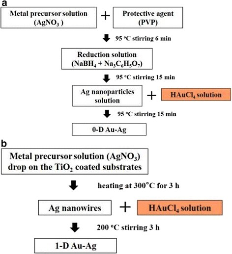Synthetic process of a Au-Ag zero-dimensional structure and b Au-Ag one-dimensional structure