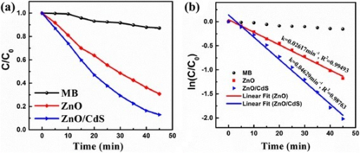 a Relative concentration (C/C0) of MB versus time under visible light irradiation using as-grown ZnO and ZnO@CdS heterostructure as photocatalysts. b The corresponding plots of –ln(Ct/C0) versus irradiation time