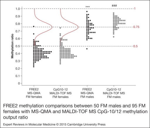 FREE2 methylation comparisons between 50 FM males and 95 FM females assessed withMS-QMA and MALDI-TOF MS MS-QMA targets seven CpG sites within FMR1intron 1 including CpG10-12 and three sites within exon 1; whereas MALDI-TOFMSCpG10-12 MOR is specific only for methylation of CpG10-12. Note: all comparisonsbetween FM males and FM females showed P < 0.001;∗∗∗ comparisons for MS-QMA mean values, with two-sample t-test used asthe data were normally distributed; ### comparison for MALDI-TOF MSbetween median values of the FM groups, with nonparametric Mann–Whitney test usedbecause of the data not being normally distributed. The bell shaped curve representsthe expected normal distribution for the FM females methylation values if theX-inactivation at the locus were random, with mean methylation ratio of 0.75, thehigher tail of distribution at 1 and the lower tail of distribution at 0.5. FM, fullmutation; FMR1, Fragile X mental retardation 1; FREE2, fragile Xrelated epigenetic element 2; MALDI-TOF MS, Matrix-assisted laserdesorption/ionisation time of flight mass spectrometry; MS-QMA, methylation specificquantitative melt analysis; MOR, methylation output ratio.