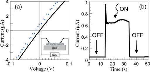 (a) I–V characteristic of a nanohybrid material in the dark (full line) and under illumination (dots) vs bias voltage. In the inset, a schematic illustration of the measurement set up is given. (b) On/off cycle photoresponse of MWCNT:HfO2 excited with UV–vis light (at 10 mV).
