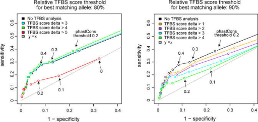 Combination of TFBS Analysis and Phylogenetic FootprintingSensitivity of the predictions is plotted versus 1-specificity for phastCons score thresholds of 0, 0.1, 0.2, etc., up to 0.9. The whole range of values is only shown for the red curve; for the other curves, values for phastCons score thresholds 0 and 0.1 are outside the area covered by the plot. The curves correspond to different TFBS score delta thresholds. In the left panel, the relative TFBS score threshold for the best matching allele was 80%, in the right panel the relative TFBS score threshold for the best matching allele was 90%.