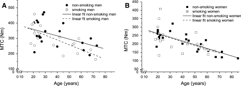 Maximal torque capacity, maximal voluntary torque corrected for voluntary activation (MTC) of the quadriceps muscle expressed as a function of age in male (a) and female (b) smokers and non-smokers. The decrease in maximal strength over time (and smoke exposure) was similar between smokers and non-smokers (NS)