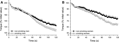 Torque, expressed as percentage of initial value, during the fatigue protocol is plotted every 2 s during the fatigue protocol for male (a) and female (b) smokers and non-smokers. Women had a significantly higher fatigue resistance (P < 0.001). Both male and female smokers fatigued more than the non-smokers (P = 0.014)