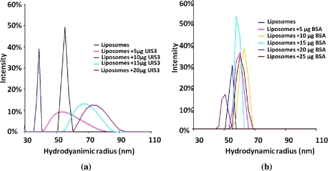 Dynamic light scattering studies of PfUIS3130-229-liposome complexes. a, a distinct increase in the hydrodynamic radii of liposomes was observed with the addition of PfUIS3130-229-indicating assembly and decoration of liposomes with PfUIS3130-229. b, no such shift in molecular size of liposomes was observed with control proteins like BSA (and others; data not shown).