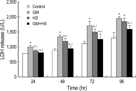 Protective effects of heat shock (HS) from cytotoxicity induced by GM in HK-2 cells. Four groups of HK-2 cells were treated with medium only, HS, GM in 100 µg/mL and GM+HS, respectively, for 24 hr, 48 hr, 72 hr, 96 hr. LDH release was determined. Values are mean±SD of measurements from separate HK-2 cell cultures. Number of experiments (n)=6. *p<0.01 vs. control, †p<0.01 vs. GM group.
