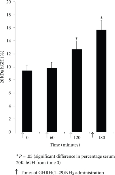 Percentage Serum 20 kDa Growth-Hormone concentration after repeat bolus intravenous administration of 0.5 μg GHRH(1–29)NH2. Data shown as mean and SEM.
