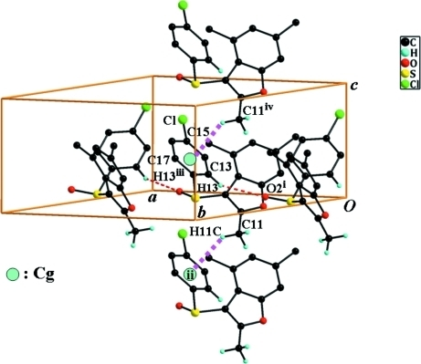 A view of the C–H···O and C–H···π interactions (dotted lines) in the crystal structure of the title compound; Cg denotes the centroid of the C12-C17 ring. Hydrogen atoms not involved in hydrogen bonds have been excluded for clarity. Symmetry codes: (i) x -1/2, - y + 1/2, z (ii) x, y, z - 1 (iii) x 1/2, - y + 1/2, z (iv) x, y, z + 1