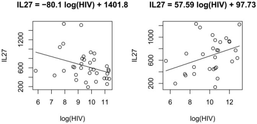 A. Linear regression of IL-27 on HIV viral load in low HIV-mono-infected subjects. In HIV-mono-infected individuals, the IL-27 had a negative relationship with natural log of HIV viral count. The linear regresion estimate was IL27  = −80.1 log(HIV) +1,401.8, and p-value  = 0.0485. B. Linear regression of IL-27 on HIV viral load in HIV/HCV-co-infected subjects. Contrary to the significant negative relation resulting in the HIV-mono-infected group, in the HIV/HCV-co-infected individuals the IL-27 had a positive relationship with the natural log of HIV viral count. The linear regresion estimate was IL27  = 57.59 log(HIV) +97.73, and p = 0.0495.
