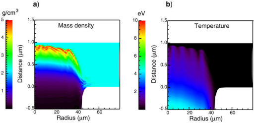 Radiation hydrodynamic simulations.Numerical simulations of the optical laser interaction with the solid carbon foil are performed using the code nym36. The simulations have been done in cylindrical 2D symmetry, using an inverse bremsstrahlung model for laser absorption and flux-limited diffusion for hot-electron transport. nym simulations do not include the effect of hot electron production at the laser spot nor the FEL heating. Panel a: contour plot of the mass density at t = 40 ps; Panel b: electron temperature at t = 40 ps after optical laser arrival time.