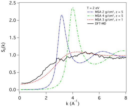 Ion-ion structure factor calculations.A comparison between DFT-MD and MSA predictions for the ion-ion structure factor. In density functional simulations both electrons and ions are handled as elementary particles. Properties of the electrons are calculated via density functional theory using a Mermin functional that accounts for temperature effects within the electron subsystem in a statistical sense. The ions instead are treated by classical molecular dynamics simulations. This is possible because the dynamics of ions and electrons is effectively decoupled with the Born-Oppenheimer approximation. By taking snapshots of the ions positions, the ion-ion structure factor can be thus calculated. Our ab initio calculations are performed with ρ = 3 g/cm3 and T = 30, 000 K. MSA calculations27 instead use the ionization state (Z) as an additional input.