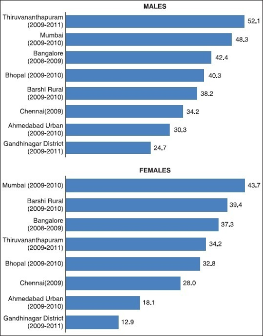 Comparison of age-adjusted mortality rates in Gandhinagar district with different PBCRs for all sites in males and females