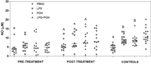NO production after stimulation with LPS and PGN agonists.Levels of NO in supernatants were analyzed after 24 hours of PBMCs cultured (1x106 cells/ml), obtained from patients with VL pre-treatment, post-treatment and control subjects, and stimulated or not with LPS ultra-purified (1 μg/ml), PGN (5 μg/ml) and LPS+PGN. Lowercase letters represent significant differences among agonists in the same group: p<0.05 a—PBMC vs. LPS, PGN, LPS+PGN. Capital letters represent significant differences in the same agonists among groups: p<0.05 A—pre-treatment vs. post-treatment; B—pre-treatment vs. control individuals. Each dot represent a different patient and each bar represents the median. NO levels were measured by the levels of nitrite/nitrate and the data are representative of triplicates.