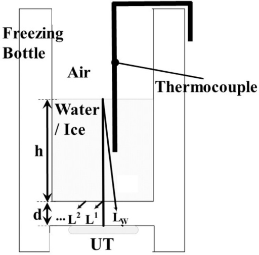 Schematic view of the freezing bottle with UT illustrating the ultrasound transmission paths between the bottle/water or ice. A temperature sensor was set in the middle of the freezing bottle for measuring the water/ice temperature.