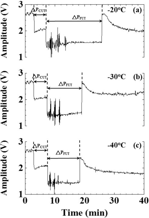 Effect of freezing speed on amplitude variation of ultrasonic L4 echo during the freezing process. Shelf temperatures: (a) −20; (b) −30 and (c) −40 °C. Water level: 25 mm; air pressure: 101.3 kPa.
