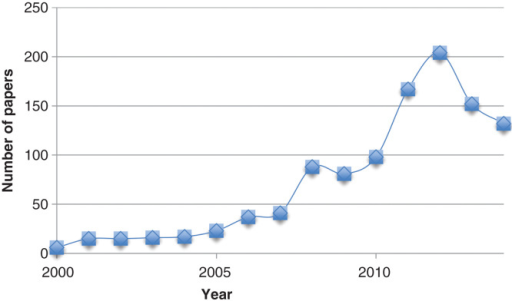The number of hits per year in Web of Science when searching for the topics MM/PBSA, MM-PBSA, MM/GBSA or MM-GBSA.