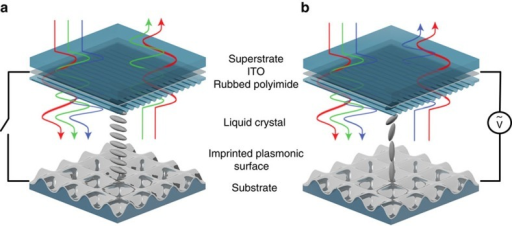 Liquid crystal tunable plasmonic surface.(a) Schematic of the plasmonic-liquid crystal cell with impinging white light. Light transmits through the superstrate and liquid crystal layers to interact with the reflective plasmonic surface. The surface selectively absorbs light while reflecting the rest back out of the device. The wavelength of this absorption depends on the liquid crystal orientation near the interface which in turn depends on the electric field applied across the cell. (b) An applied electric field across the cell reorients the liquid crystal and changes the wavelengths of absorbed light.