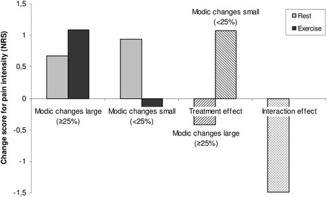 Treatment effect in patients with and without large Modic changes. Comparison of changes in pain and the treatment effect (rest compared with exercise) in patients receiving rest or exercise subgrouped into those with and without large Modic changes