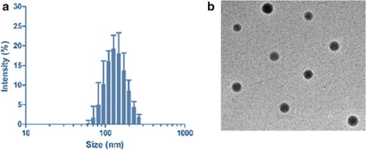 a Particle size distribution of CDDP-loaded PLGA-PEG-NR7 nanoparticles. b TEM image of PD/IFS