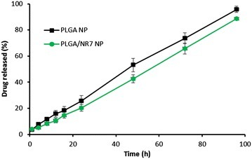 The release profile of CDDP from PLGA NP and PLGA/NR7. The release study was performed in phosphate buffered saline at 37 °C. The study was carried out for 96 h