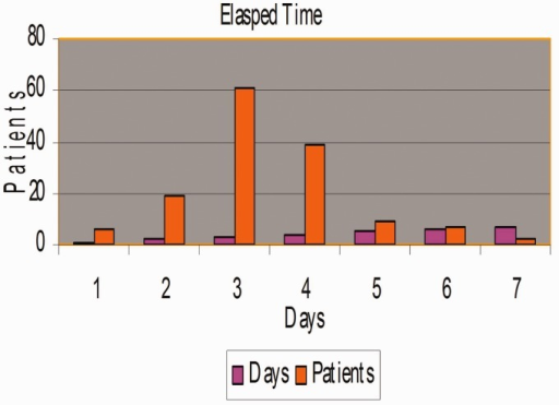 Comparison of the elapsed time and the number of patients experiencing AF during the 7-day period.