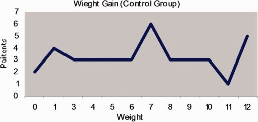 The weight gain in the control group displayed variation compared to the patients who had arrhythmia. Of the 39, no single patient lost any significant weight.