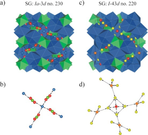 (a) Crystalstructure of cubic LLZO with space group Ia3̅d (No. 230). Blue dodecahedra (24c) areoccupied by La3+, green octahedra (16a) by Zr4+. Li+ are distributed overthree sites, viz., tetrahedrally coordinated (24d) sites represented by red spheres, octahedrally coordinated (48g) sites represented by yellow spheres, and distorted 4-foldcoordinated (96h) sites represented by orange spheres.The corresponding Li-ion diffusion pathway is shown in (b). (c) Crystalstructure of cubic LLZO with space group I4̅3d (No. 220). Blue dodecahedra (24d) areoccupied by La3+, green octahedra (16c) by Zr4+. Li+ are distributed over three sites,two tetrahedrally coordinated sites 12a and 12b (equivalent to 24d in Ia3̅d)) represented by red and orange spheres,respectively, and octahedrally coordinated (48e) sites representedby yellow spheres. The corresponding Li-ion diffusion pathway is shownin (d).