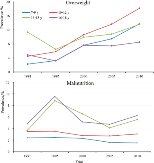 Prevalence of overweight/malnutrition among minority groups by age group from 1991 to 2010.Note: The prevalence rates were adjusted according to the minority population based on the sixth nationwide population census (2010).