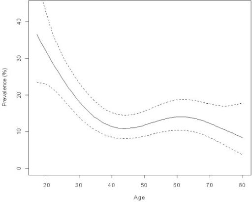 Age prevalence of high-risk HPV in vaginal samples from the population. National Health Survey, Chile 2003.