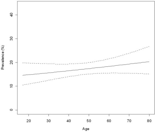 Age prevalence of low-risk HPV in vaginal samples from the population. National Health Survey, Chile 2003.