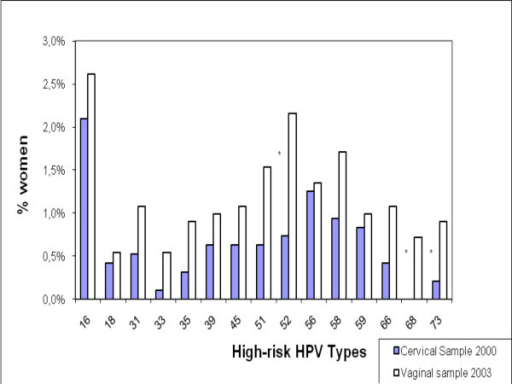 Types of High-risk HPV isolated from cervical samples in 2000 in Santiago and from vaginal self-collected samples in 2003 all Chile. Note: the asterisks denote a significant Chi square test with a p value <0.05 for the difference in the proportion between cervical and vaginal samples.