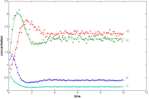 "Noisy time series. Noisy time series data (symbols) and results of the numerical integration of the estimated model (solid lines; cf. Eq. (3)). In spite of slight numerical discrepancies between the estimated parameters and their target values (see Additional file 1), the estimated model accurately predicts the dynamics of the target system, indicating quasi-redundancy [e.g., [27] and [25] ] or ""sloppiness"" [26] among the parameters."