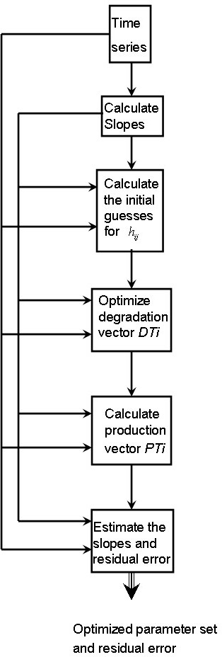 Flowchart. Flowchart of the proposed algorithm. To perform the optimization process, the algorithm requires only the time series set and an initial β value as input.