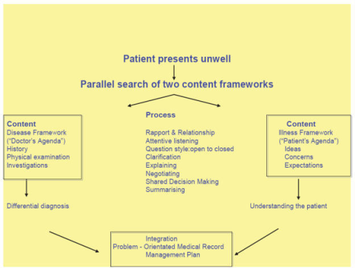 The patient-centered clinical interview (adapted from Levenstein et al 1989).