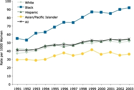 Age-Adjusted Rates of Pregnancy-Related Hypertension Among All Women and by Race/Ethnicity — Los Angeles County, California, 1991–2003