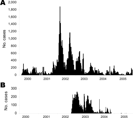 Weekly case incidence of cholera in Katanga (A) and Eastern Kasai (B) from 2000 through 2005.