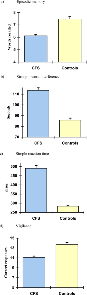 Objective measures of performance for the CFS and control groups. Scores are the mean with s.e.m shown as bars. Higher Stroop and RT scores=slower reaction times.
