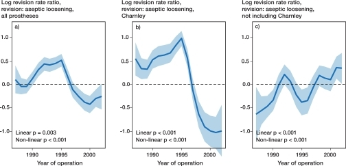 A graphical representation of the relationship between year of operation (1987–2002) and the log revision rate ratio with aseptic loosening as endpoint for all prostheses (a), Charnley prostheses (b), and all prostheses excluding Charnley (c). The graphs show 95% confidence intervals, together with results of a linear trend test and a test of non-linearity in the effect of year of operation. The graph is calibrated with the log revision rate ratio set to zero at the mean year of operation. The horizontal line shows the reference level.