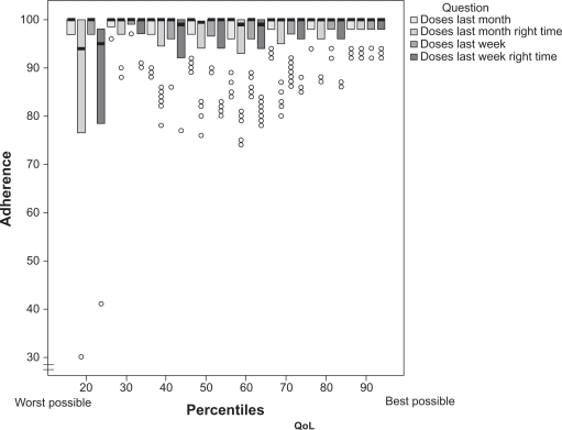 Influence of quality of life on adherence. Box-plot analysis reporting median, interquartile range, and outliers.Abbreviation: QoL, quality of life.