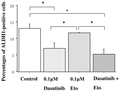 Effects of dasatinib and/or Eto on the proportion of ALDH1-positive cells in MDA-MB-231 cells. The cells were treated with 0.1 μM Eto and/or 0.1 μM dasatinib for two days, and ALDH1-positive cells were measured by the immunocytochemical analysis as described in the Materials and Methods. Dasatinib alone and dasatinib with Eto significantly decreased the proportion of ALDH1-positive cells in MDA-MB-231 cells. *P < 0.05.