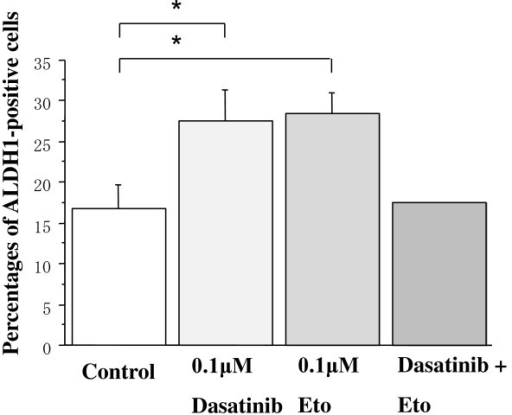 Effects of dasatinib and/or Eto on the proportion of ALDH1-positive cells in BT-474 cells. The cells were treated with 0.1 μM Eto and/or 0.1 μM dasatinib for two days, and ALDH1-positive cells were measured by the immunocytochemical analysis as described in the Materials and Methods. Dasatinib slightly increased the proportion of ALDH1-positive cells in BT-474 cells. *P < 0.05.