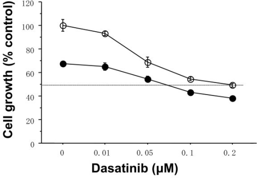 Additive antitumor activity of dasatinib and Eto in MDA-MB-231 cells. The cells were treated with indicated concentrations of dasatinib and/or 0.1 μM Eto for three days. Eto additively inhibited the growth of MDA-MB-157 cells. Open circles represent values treated with dasatinib alone. Closed circles represent values treated with Eto plus dasatinib. The values are expressed as mean ± S.E. of at least two separate experiments.