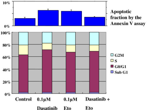 Effects of dasatinib and Eto on cell cycle progression and induction of apoptosis in MDA-MB-157 cells. Dasatinib induced a G1-S blockade with a slight apoptosis, Eto induced a slight G1-S blockade, and the combined treatment induced a G1-S blockade with a slight apoptosis in MDA-MB-157 cells.