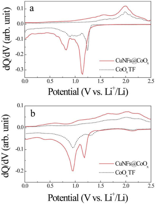 Calculated differential capacity plots. (a) the first cycle; (b) the tenth cycle of the CoOxTF and CuNFs@CoOx. The discharge process represents oxidation, while the charge process represents reduction processes.