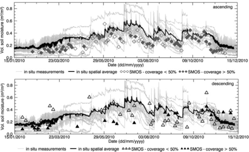 Spatial average of SMOS soil moisture obtained from ascending overpasses (top) and from descending overpasses (bottom) over the Maqu region compared with in situ average soil moisture and individual measurements. Empty symbols indicate that no SMOS products were generated over more than half the region, whereas filled symbols refer to good coverage.