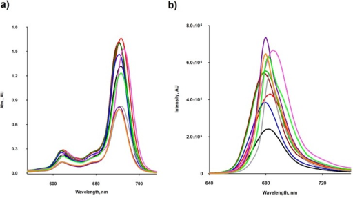 (a) Absorption and (b) fluorescence spectra for Pc 4a (red), 4b (green), 6a (black), 6b (brown), 9a (grey), 9b (purple), 11a (light green), 11b (orange), 16b (blue), 16a (pink), at 8.0 and 0.5-0.8 μM concentrations, respectively, in DMF.