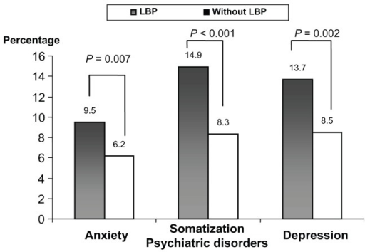 Distribution of psychiatric disorders in studied subjects with/without low back pain (LBP).