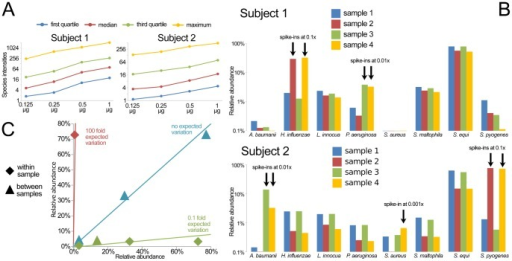 Application of the BactoChip to the oral microbiome detects native Streptococcus spp. and correctly identified the introduced spike-in species.A) Species-level averaged intensities linearly correlate with the total measured DNA in the range 0.125–1.000 µg. B) BactoChip detected the presence of Streptococcus equi in the saliva samples of both subjects at abundances higher than 50%. The introduced spike-ins for five different species at different abundances (from about 0.1% to 10% of the total community) were successfully identified in all cases with accurate distinction between different Streptococcus species. Only the species with a relative abundance greater than 1.5% in at least one sample are reported. C) Quantitative evaluation of the predictions for the introduce spike-ins looking in terms of fold change between the abundances within and between samples. All comparison showed strong consistency with the expected fold changes.
