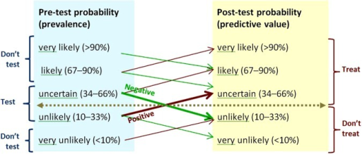 Rules of thumb for testing when sensitivity and specificity are 80–90%, and positive and negative likelihood ratios 4–9 and 0.3–0.1.5 The horizontal line shows the threshold for action. Upward-sloping lines point to positive predictive values. Downward-sloping lines point to negative predictive values. The angles of the prediction lines reflect the likelihood ratios. Thick prediction lines show results that change management. Thin prediction lines show results that will not change management. The moderate slopes of the prediction lines reflect the combination of moderately high sensitivity and moderately high specificity. Prevalence categories are labelled 'Don't test' if the result of testing will not change management. This figure is only reproduced in colour in the online version.