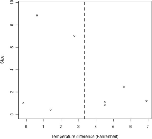 A funnel plot of observed mean temperature differences (°F, 95% CI).